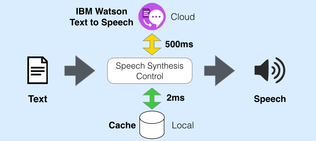 Improve Watson Text to Speech latency by 99% with Caching