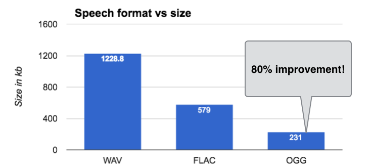 Comparison of WAV, FLAC and OGG audio formats: size and latency